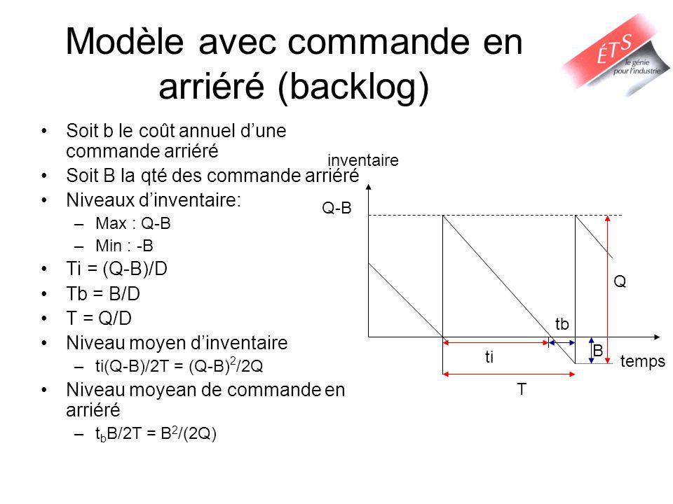 Modèle avec commande en arriéré (backlog)