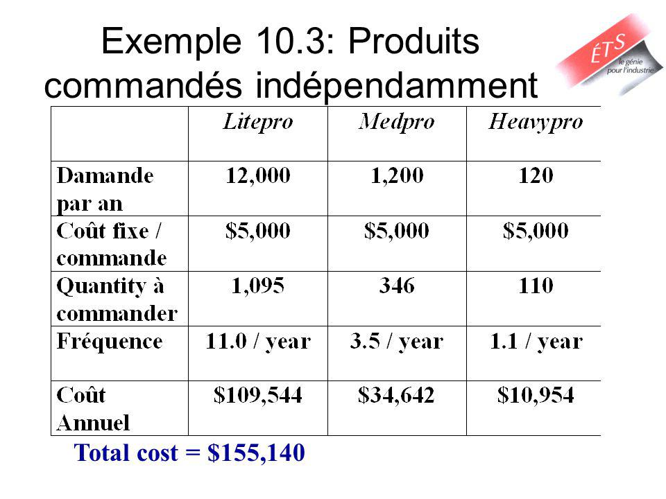 Exemple 10.3: Produits commandés indépendamment