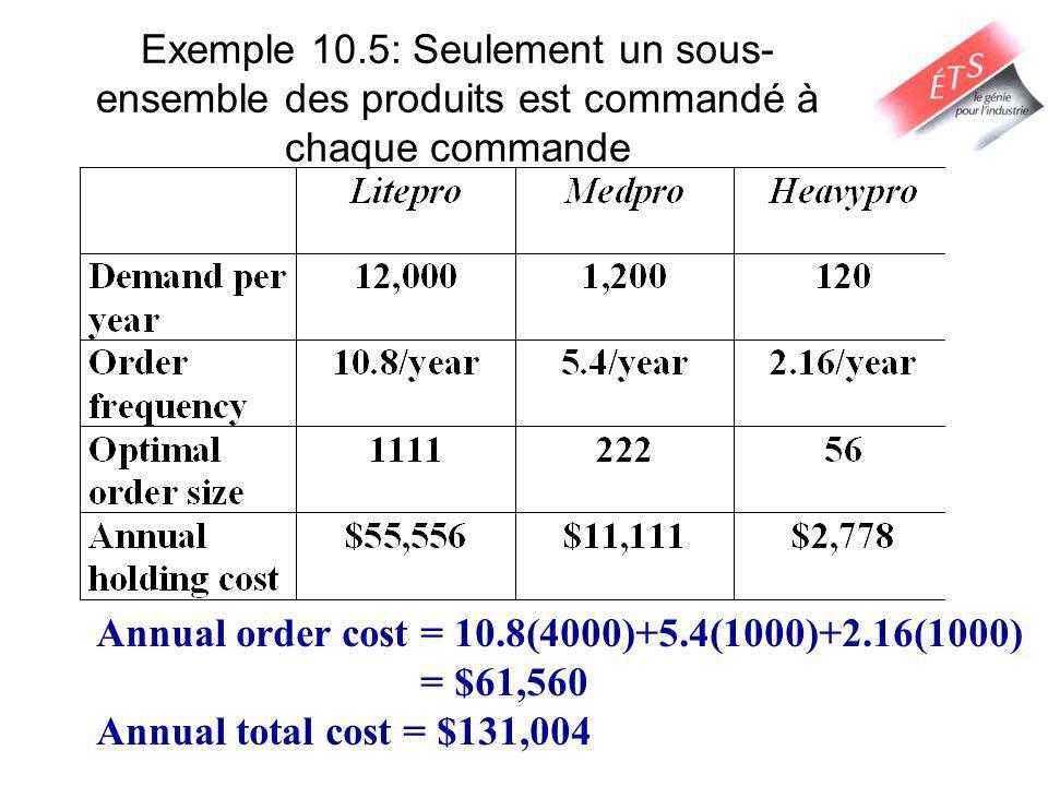 Exemple 10.5: Seulement un sous-ensemble des produits est commandé à chaque commande