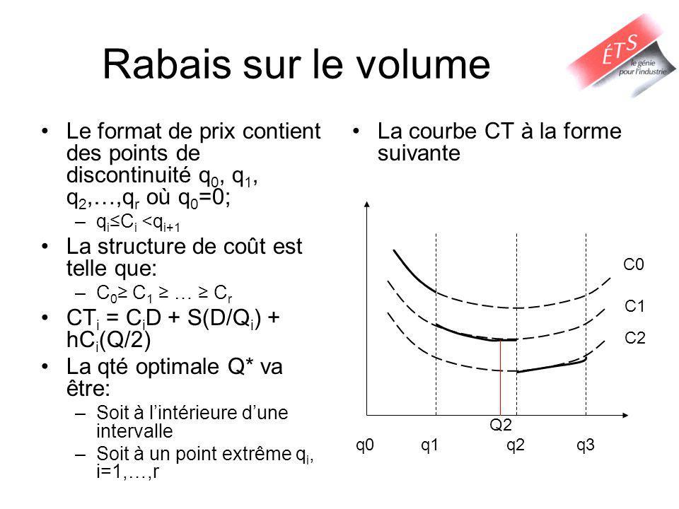 Rabais sur le volume Le format de prix contient des points de discontinuité q0, q1, q2,…,qr où q0=0;
