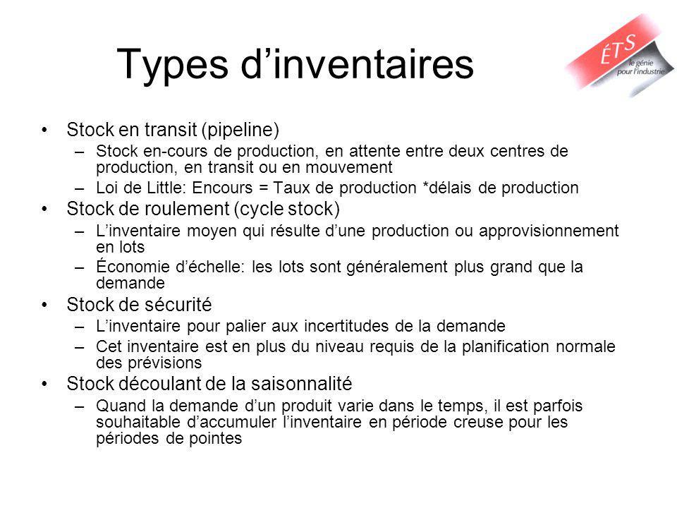 Types d'inventaires Stock en transit (pipeline)