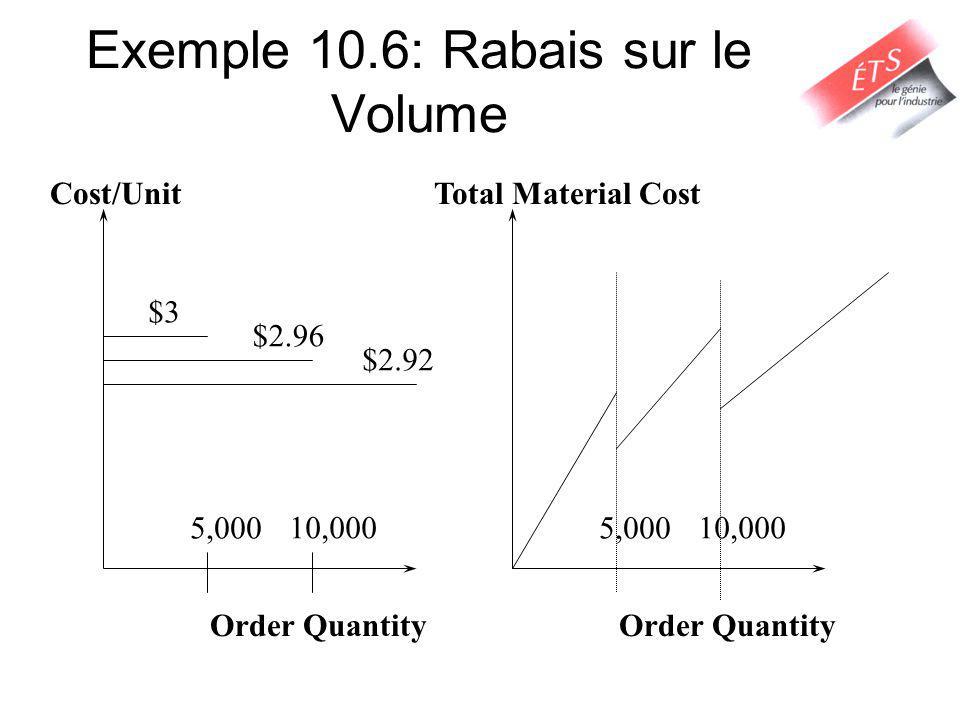 Exemple 10.6: Rabais sur le Volume