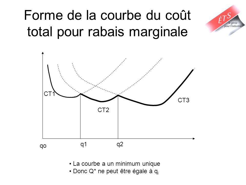 Forme de la courbe du coût total pour rabais marginale
