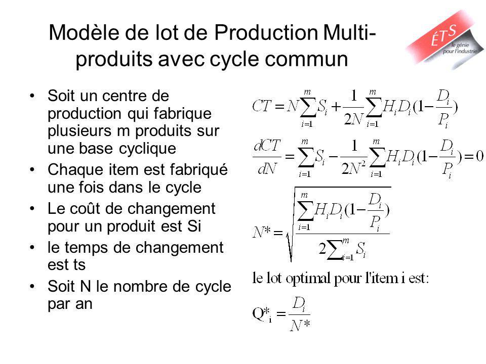 Modèle de lot de Production Multi-produits avec cycle commun