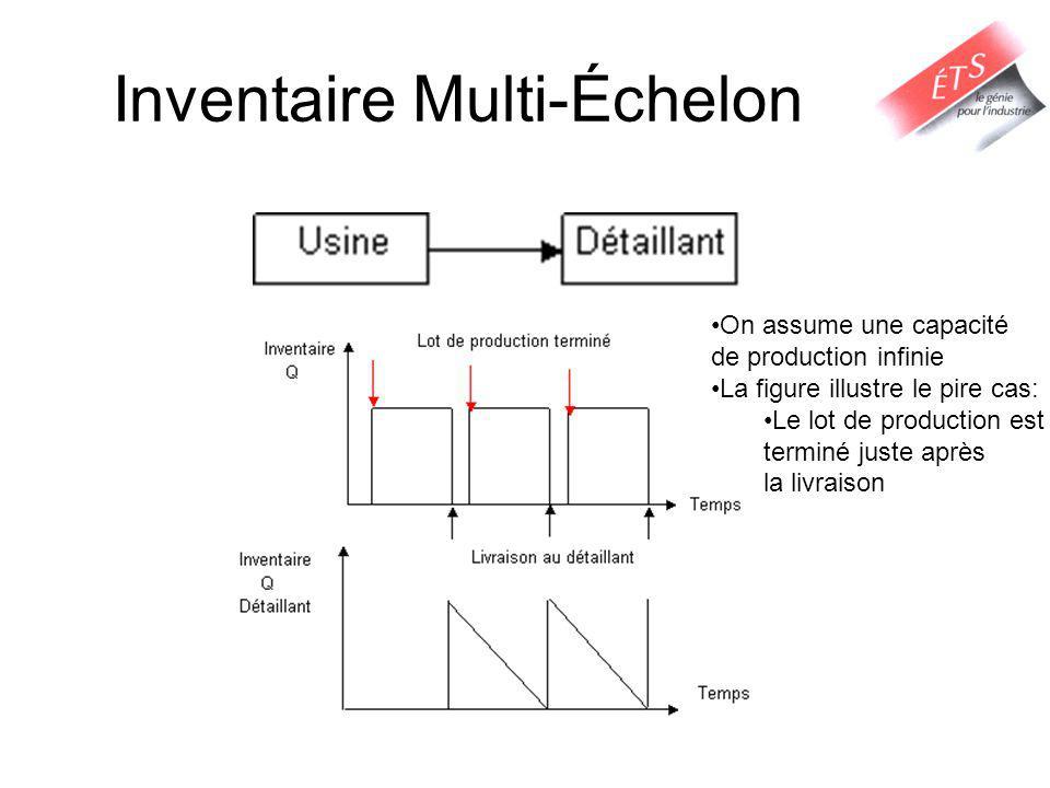 Inventaire Multi-Échelon