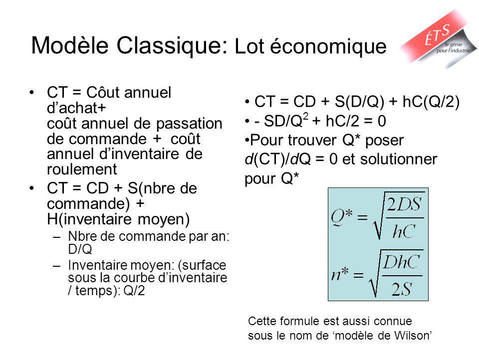 Modèle Classique: Lot économique