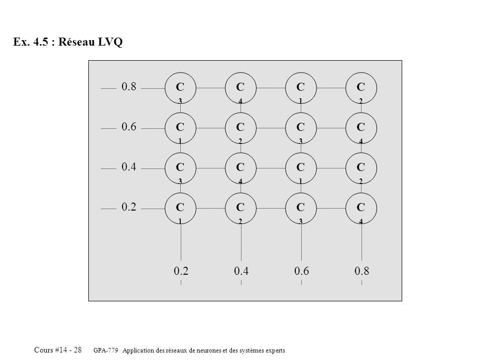 Ex. 4.5 : Réseau LVQ C3. C4. C1. C2. 0.8. C1. C2. C3. C4. 0.6. C3. C4. C1. C2. 0.4. C1.