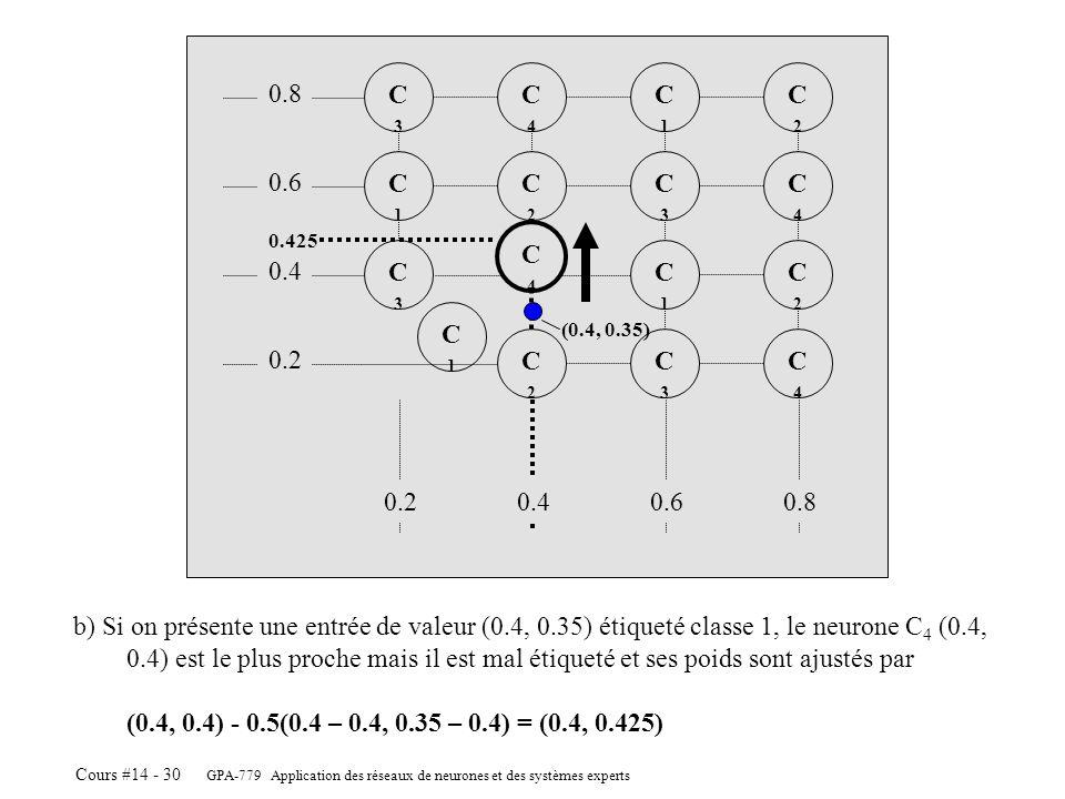 C3 C4. C1. C2. 0.8. C1. C2. C3. C4. 0.6. 0.425. C4. C3. C1. C2. 0.4. C1. (0.4, 0.35)