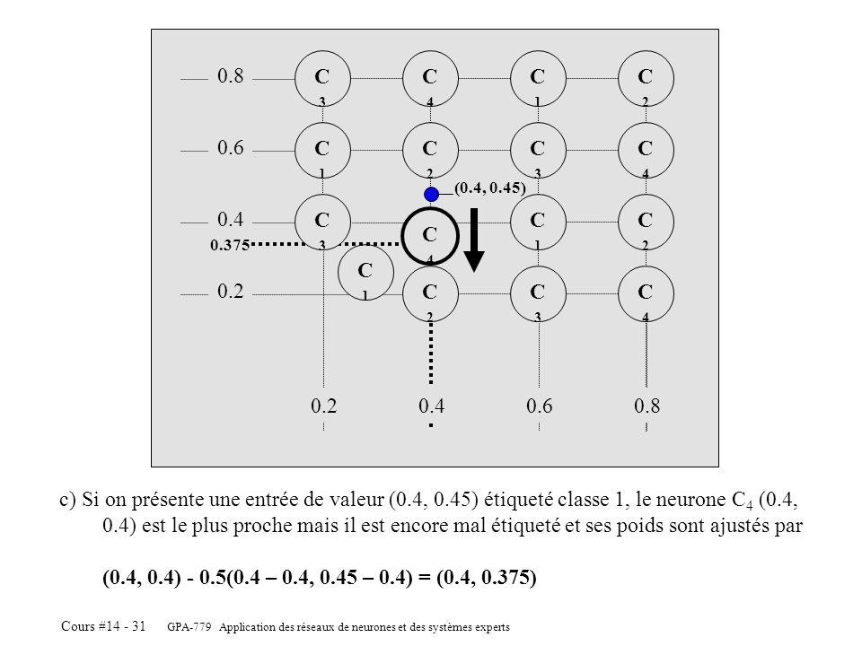 C3 C4. C1. C2. 0.8. C1. C2. C3. C4. 0.6. (0.4, 0.45) C3. C1. C2. 0.4. C4. 0.375. C1.
