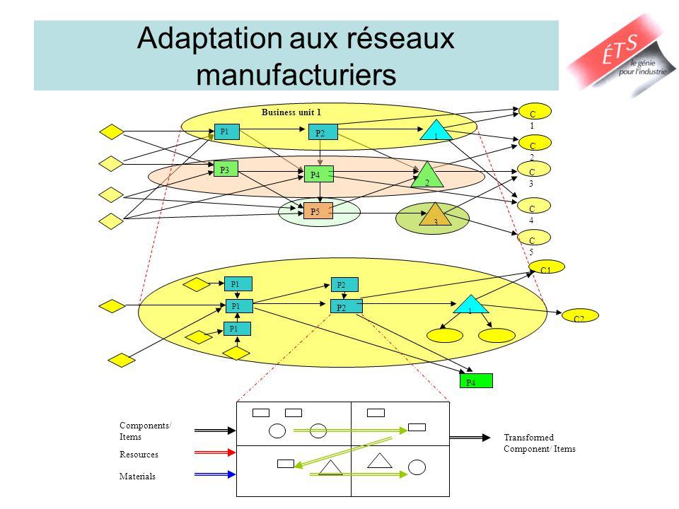 Adaptation aux réseaux manufacturiers