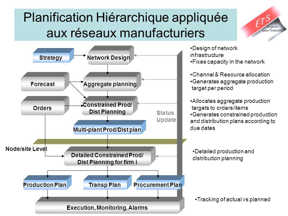 Planification Hiérarchique appliquée aux réseaux manufacturiers