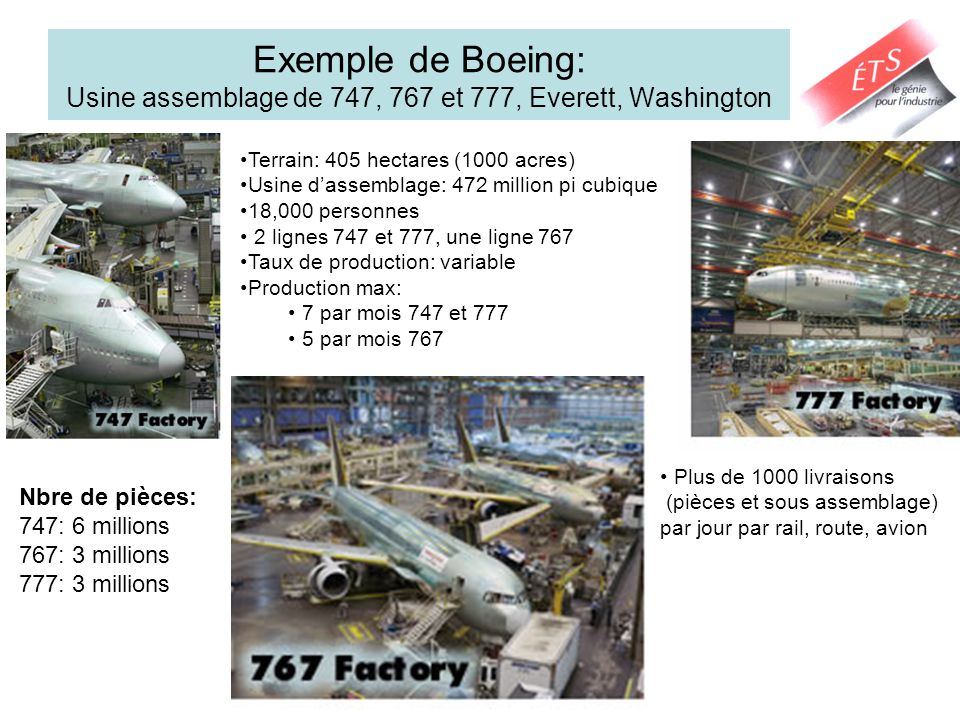 Exemple de Boeing: Usine assemblage de 747, 767 et 777, Everett, Washington