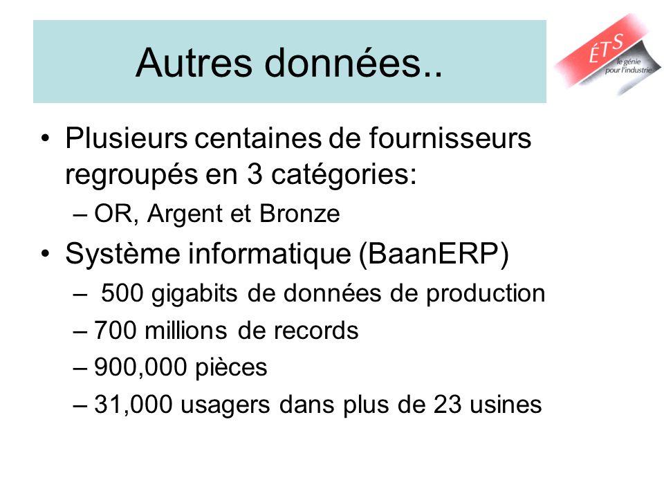 Autres données.. Plusieurs centaines de fournisseurs regroupés en 3 catégories: OR, Argent et Bronze.