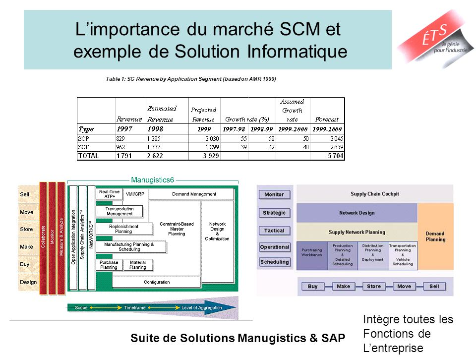L'importance du marché SCM et exemple de Solution Informatique