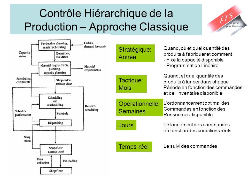 Contrôle Hiérarchique de la Production – Approche Classique