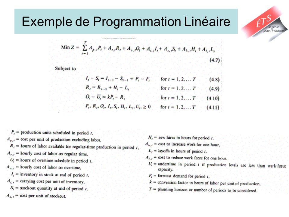 Exemple de Programmation Linéaire
