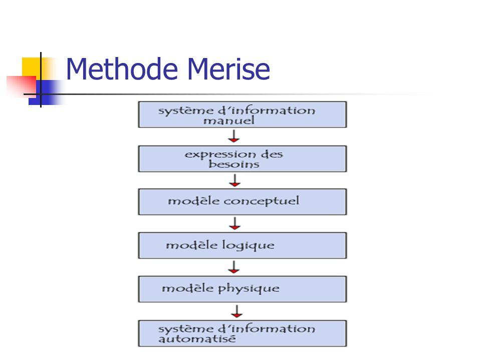 Methode Merise