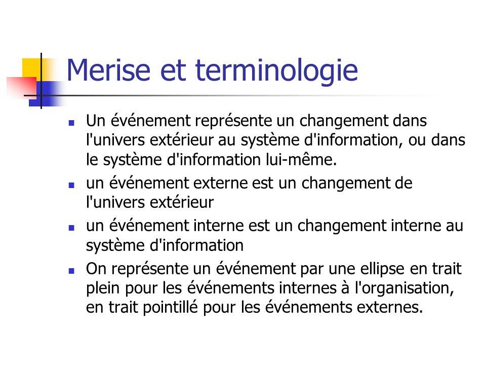 Merise et terminologie
