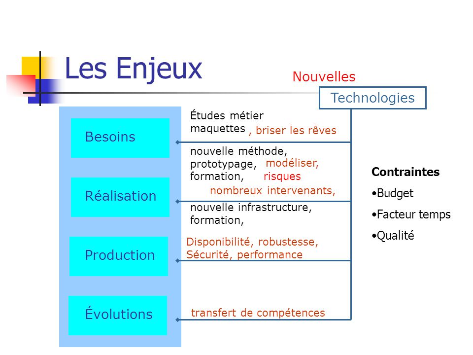 Les Enjeux Nouvelles Technologies Besoins Réalisation Production
