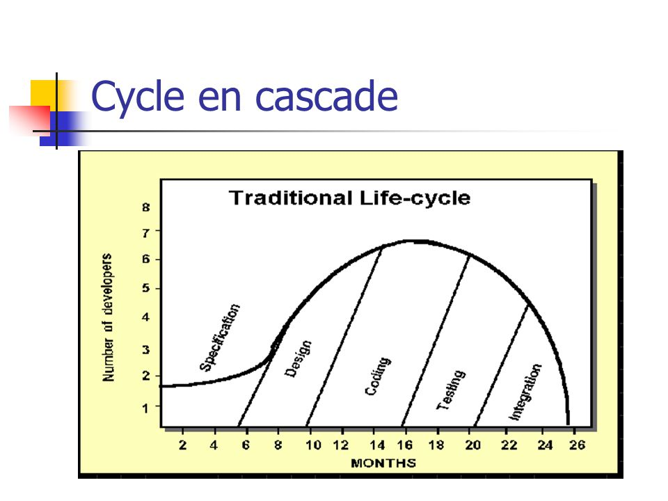 Cycle en cascade