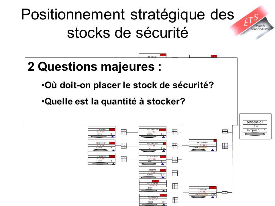 Positionnement stratégique des stocks de sécurité