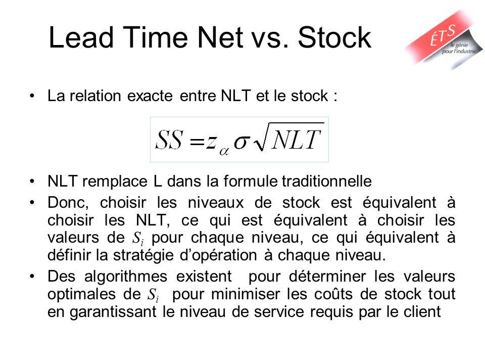 Lead Time Net vs. Stock La relation exacte entre NLT et le stock :
