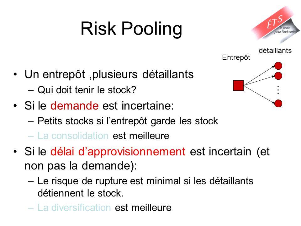 Risk Pooling Un entrepôt ,plusieurs détaillants