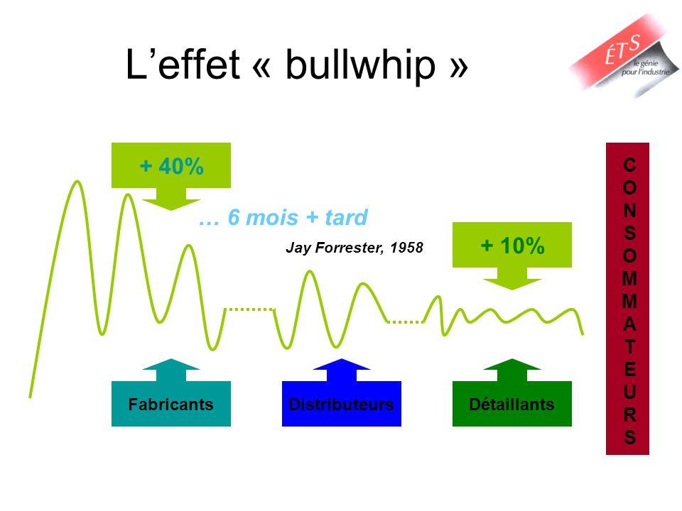 L'effet « bullwhip » + 40% … 6 mois + tard Jay Forrester, 1958 + 10% C