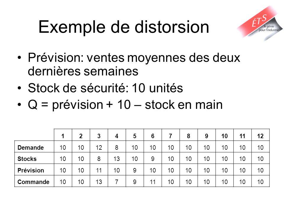 Exemple de distorsion Prévision: ventes moyennes des deux dernières semaines. Stock de sécurité: 10 unités.