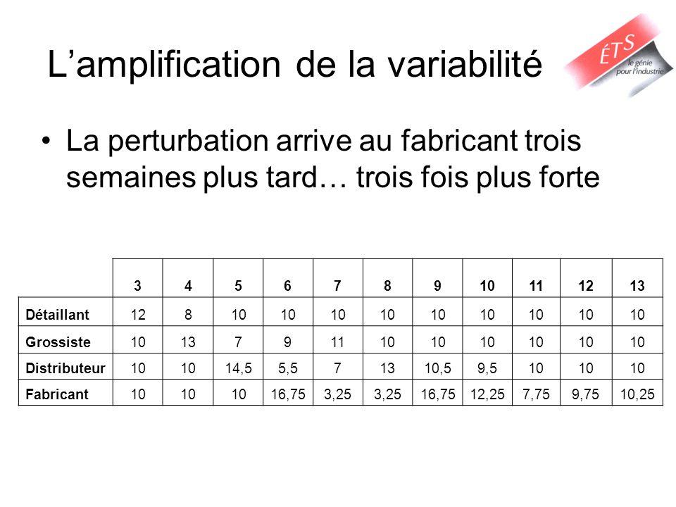 L'amplification de la variabilité