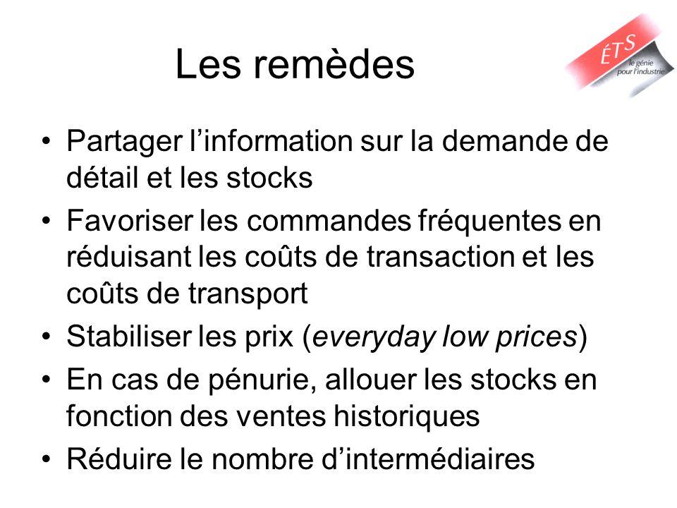 Les remèdes Partager l'information sur la demande de détail et les stocks.