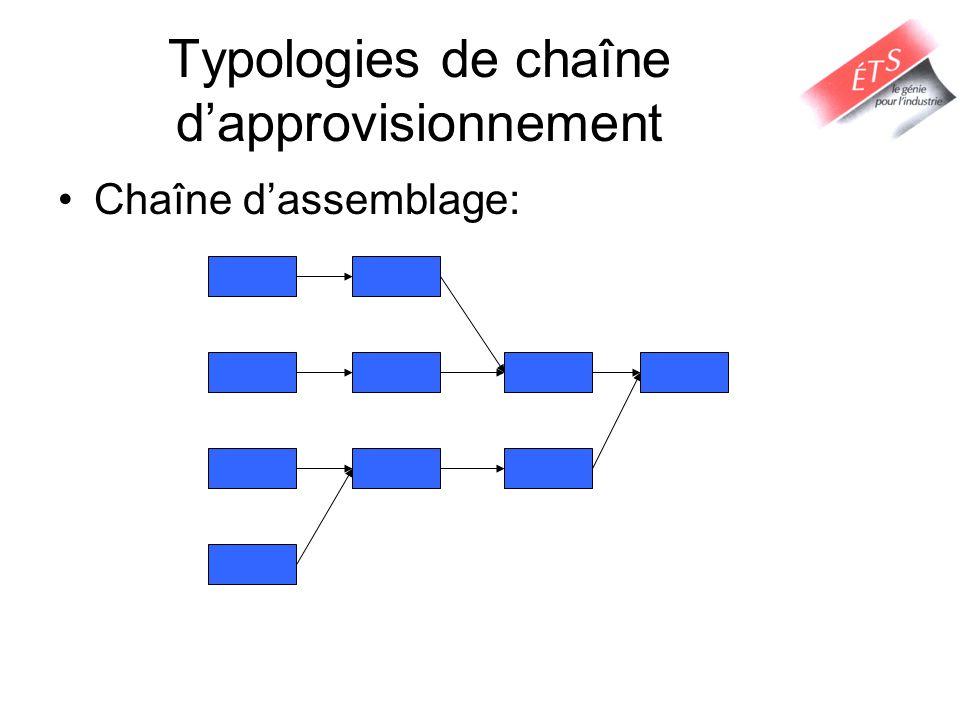 Typologies de chaîne d'approvisionnement