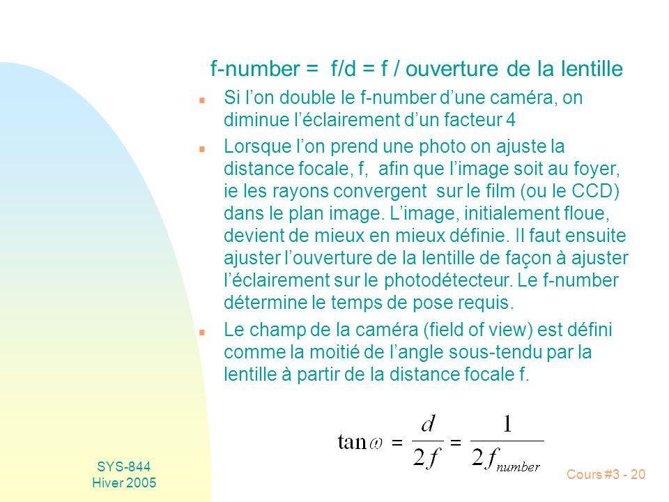 f-number = f/d = f / ouverture de la lentille
