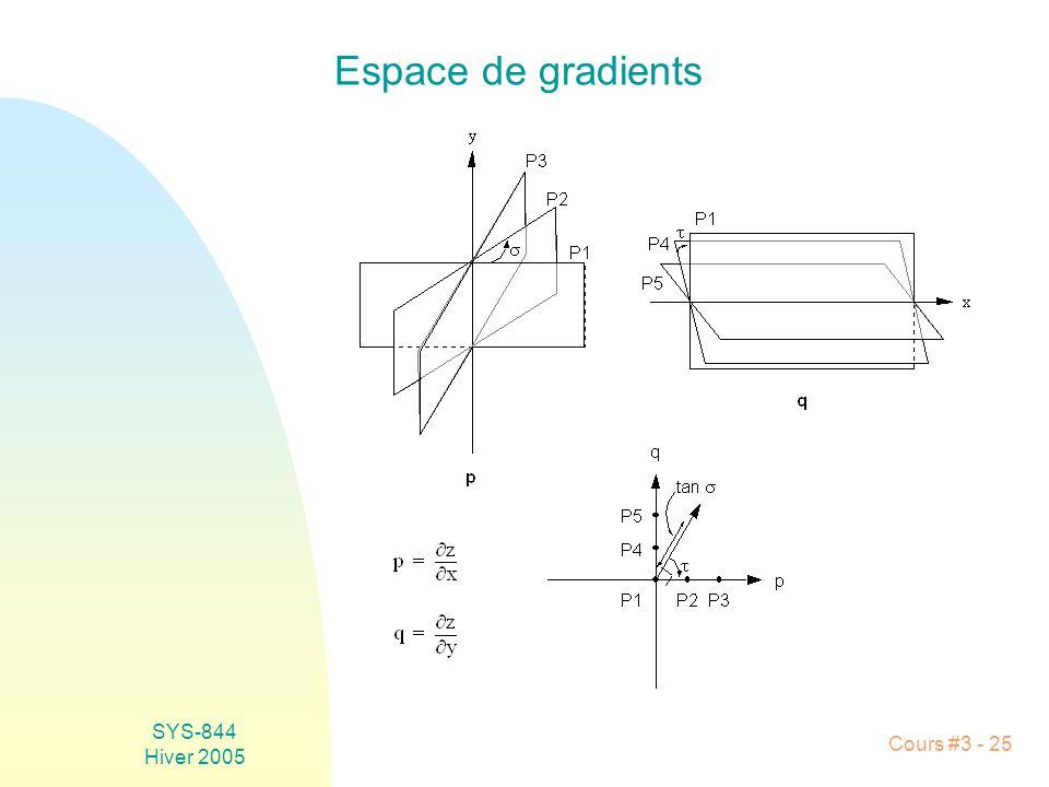 Espace de gradients