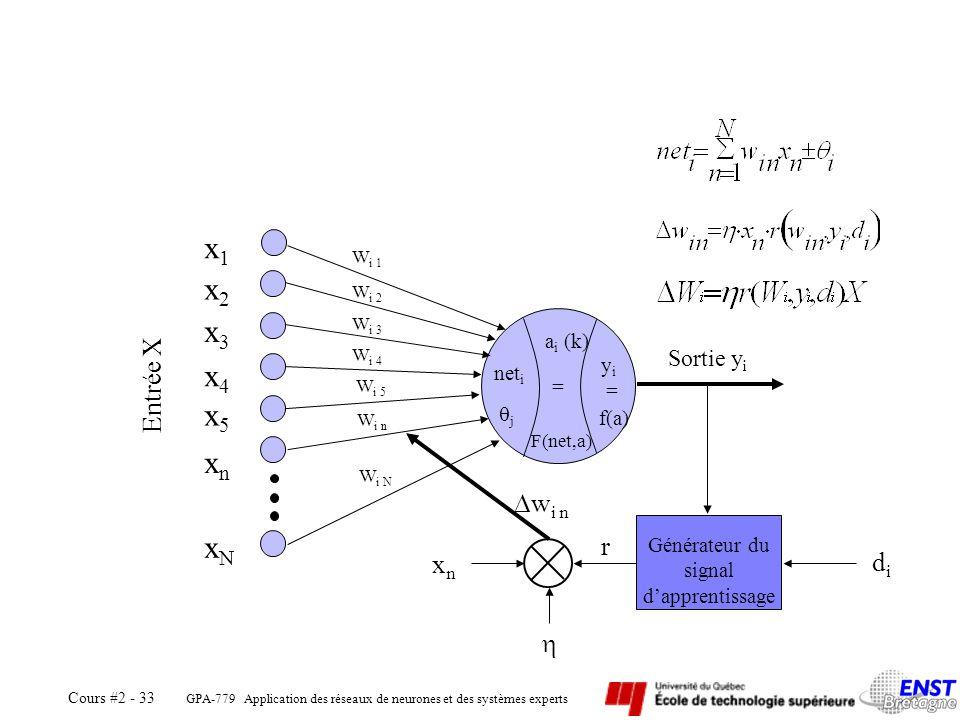 x1 x2 x3 x4 x5 xn Générateur du xN signal d'apprentissage Entrée X