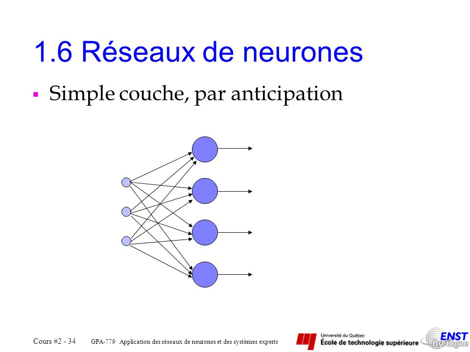 1.6 Réseaux de neurones Simple couche, par anticipation GPA-779