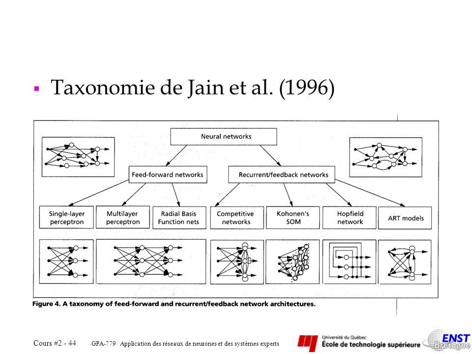 Taxonomie de Jain et al. (1996)