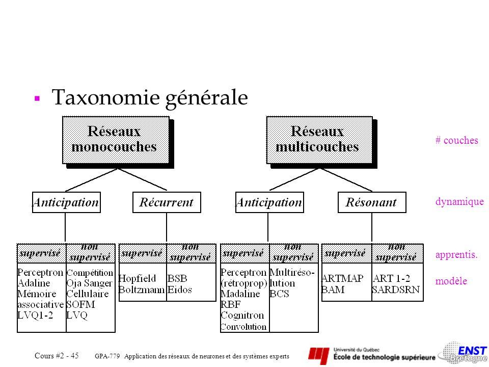 Taxonomie générale # couches dynamique apprentis. modèle GPA-779