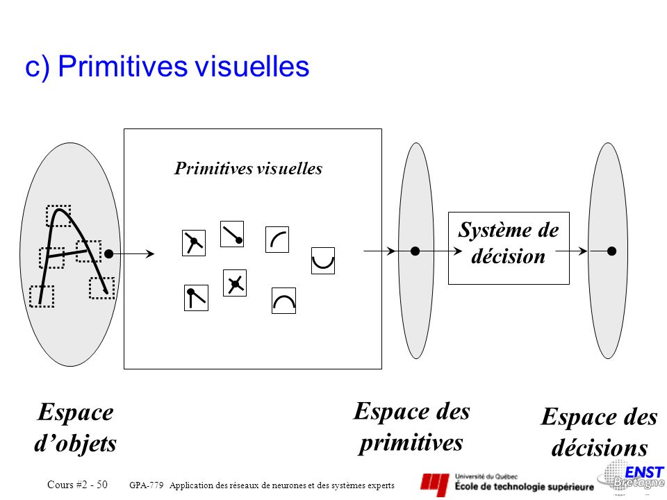 c) Primitives visuelles