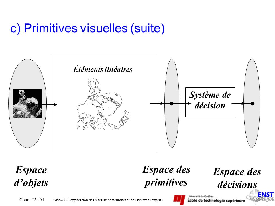 c) Primitives visuelles (suite)