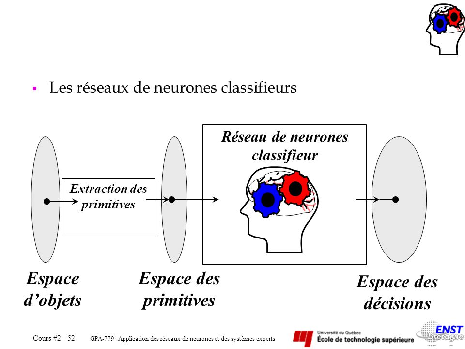 Réseau de neurones classifieur Extraction des primitives