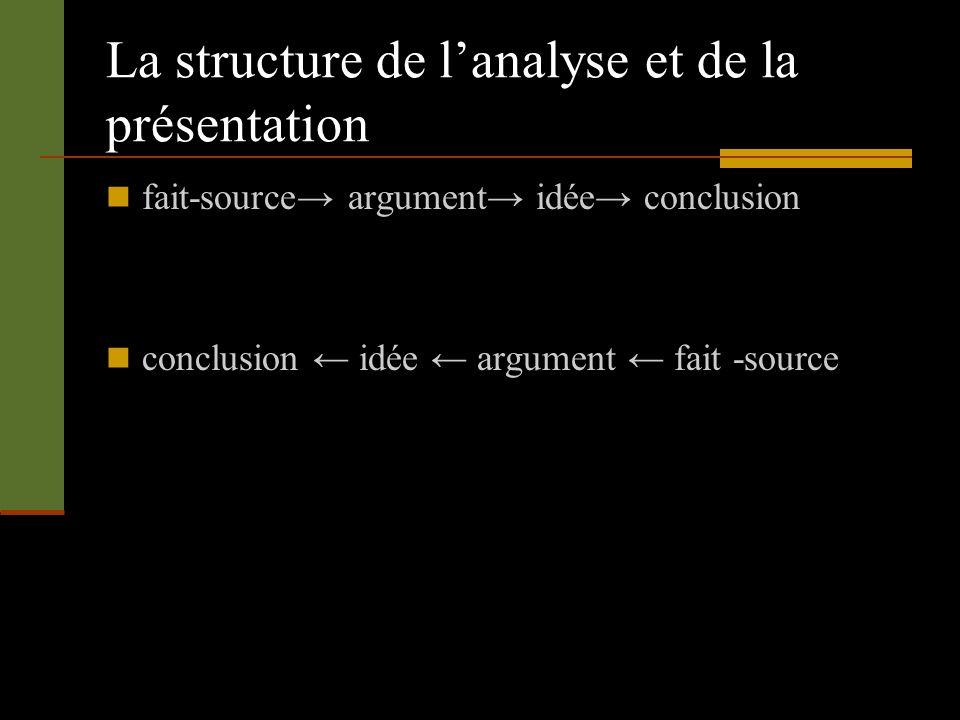 La structure de l'analyse et de la présentation