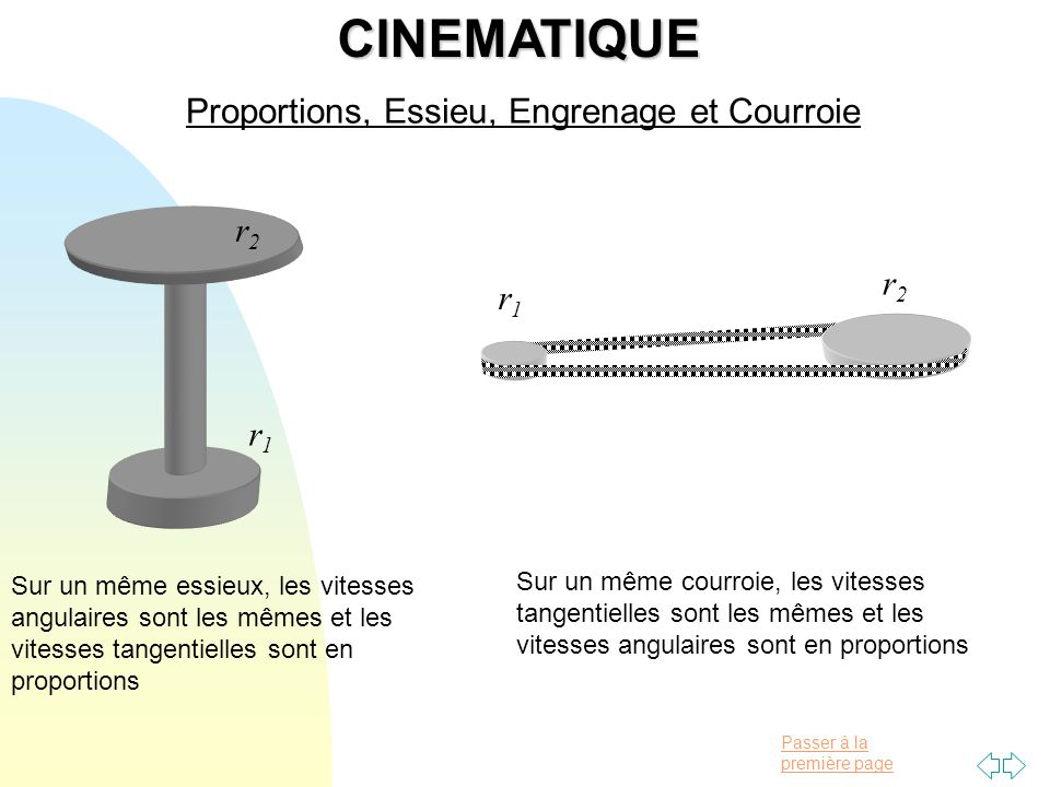 CINEMATIQUE Proportions, Essieu, Engrenage et Courroie r2 r2 r1 r1