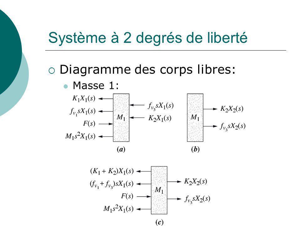 Système à 2 degrés de liberté