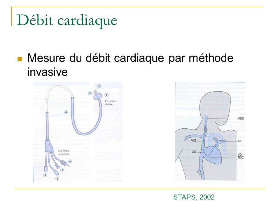 Débit cardiaque Mesure du débit cardiaque par méthode invasive