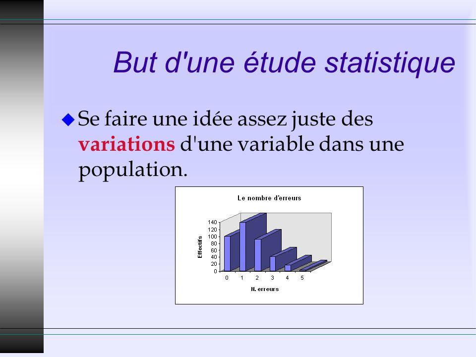But d une étude statistique