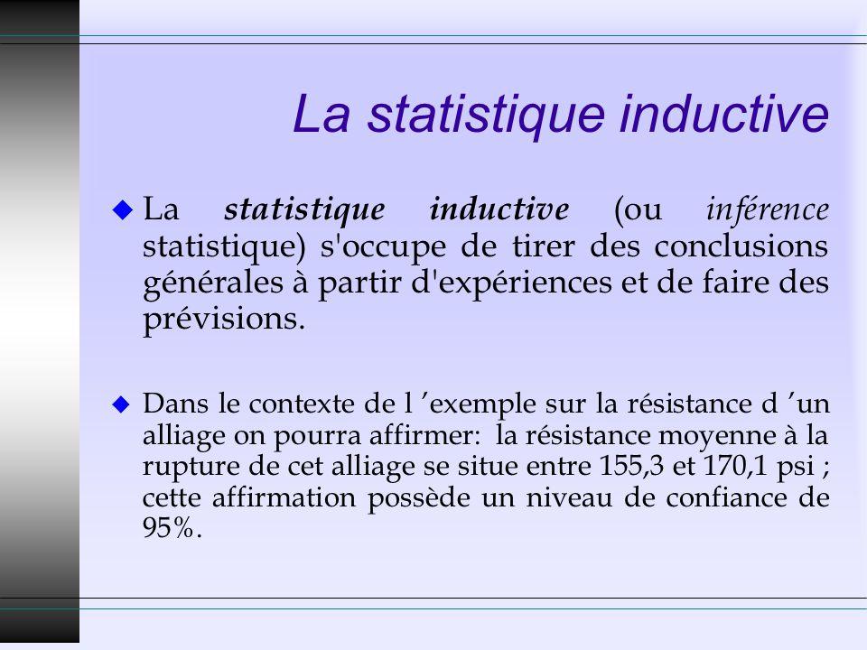 La statistique inductive