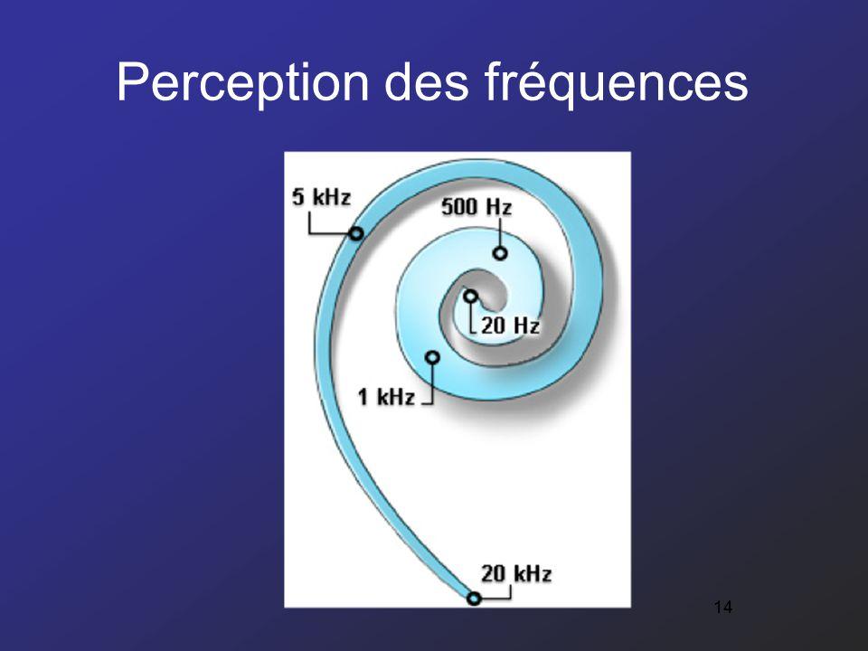 Perception des fréquences