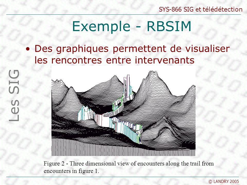 Exemple - RBSIM Des graphiques permettent de visualiser les rencontres entre intervenants. Les SIG.