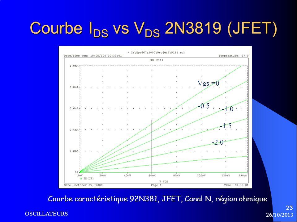 Courbe IDS vs VDS 2N3819 (JFET)